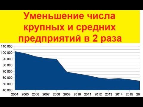 Почему количество предприятий в России уменьшается?