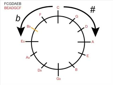 Music Theory - Using the Circle of Fifths for Major Keys