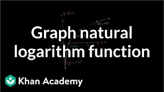 Graphing Natural Logarithm Function