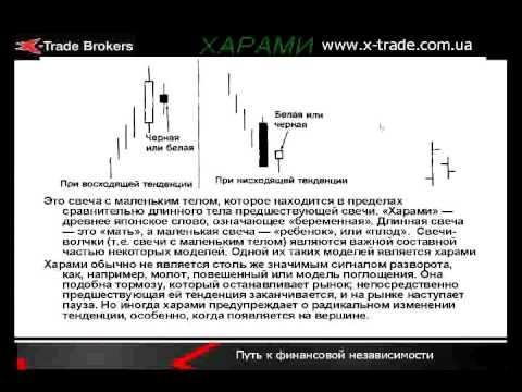 Фото графиков бинарных опционов