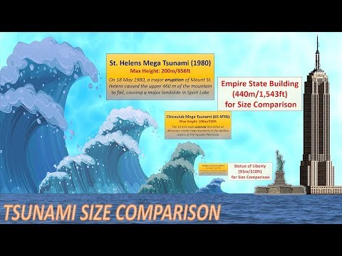 Tsunami Height Comparison