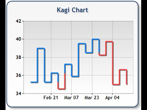 Kagi charts forex