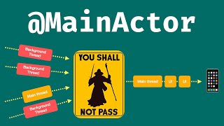 How does MainActor send your data to the main thread? 🧙🏼♂️