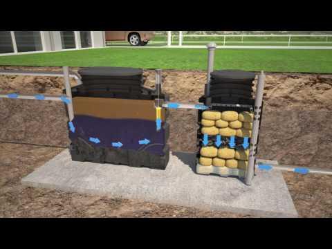 Impianto per acque reflue domestiche Compatto senza elettricità - BIOROCK depurazione indipendente