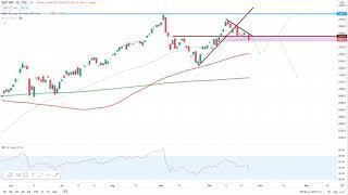 Wall Street – Im Corona Würgegriff…