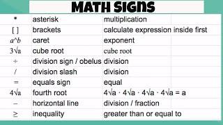Math Signs and  Math Symbols