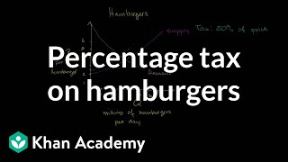 Percentage Tax on Hamburgers