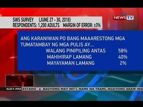 [GMA]  'Ang pag-aresto ng mga pulis sa mga tambay ay isang paglabag sa karapatang pantao' – SWS survey
