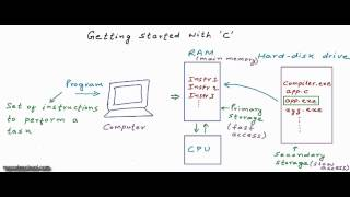Basics of computer's memory and Getting started: C Programming Tutorial 02