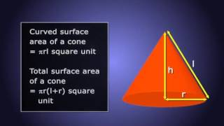 Mathematics Surface Area & Volumes Video Tutorials - CBSE Class 10th