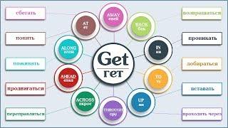 Фразовый глагол Get в Английском языке  с примерами c переводом и примерами.  Английский язык.