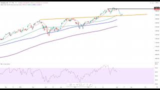 Wall Street – PayPal Aktie im Korrekturmodus…