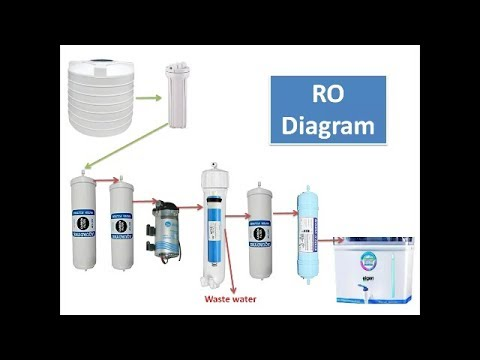 How To Replace Your R O Filters and Membrane and install Biocera's Alkaline filtter