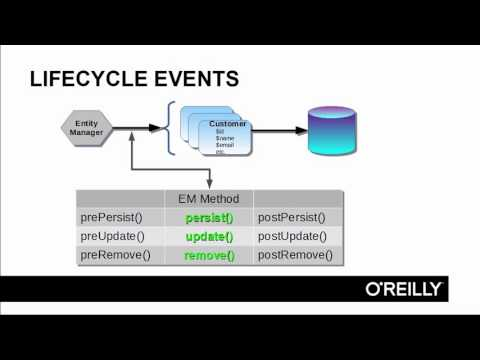 02 03 ORM Object Relational Mapping