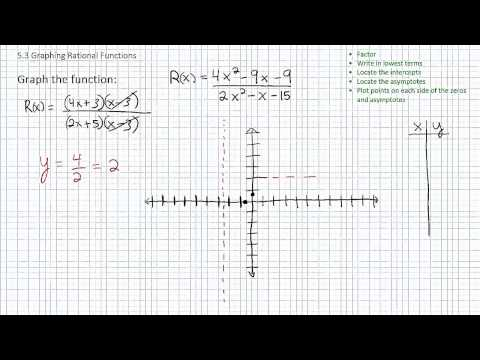 Graphing Rational Functions p1
