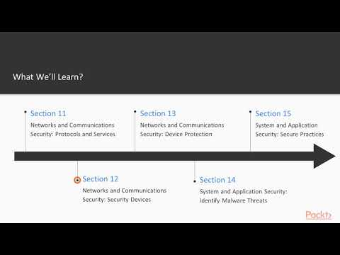 SSCP Certification (Systems Security Certified Practitioner): The ...
