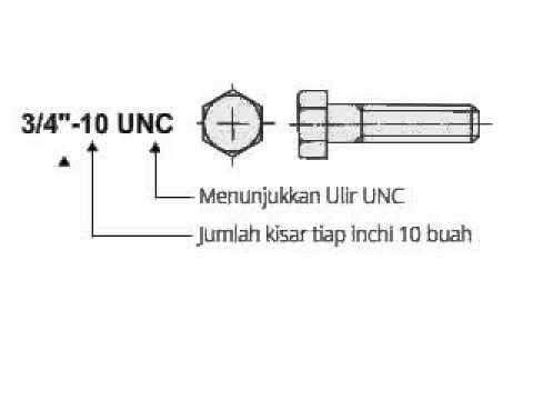 7  Ulir UNC dan UNF 1