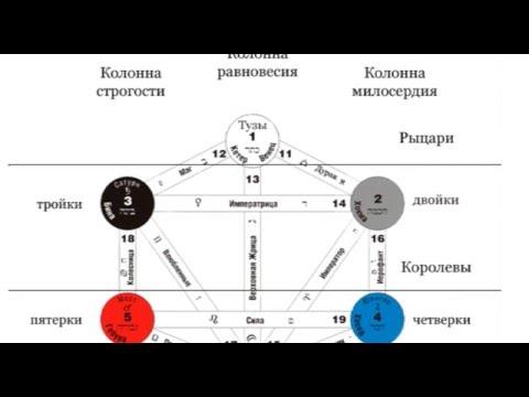 Астрология солнце в весах