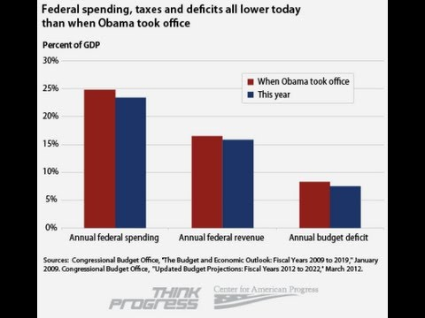 Obama Reduced Taxes, Spending and Deficits – Romney Refuted By Facts