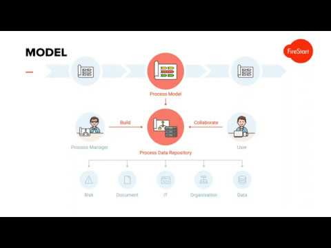 Business Process Automation with FireStart, SharePoint and Office 365