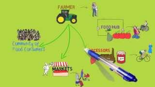 What Is A Local Food System?