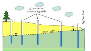Groundwater Flow – Part 2