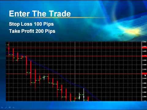 Форекс курсы и графики валют онлайн