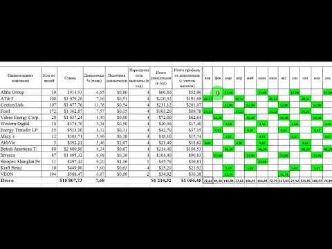 Расчет дивидендов по акциям. Изменения (11.02.2019). Тинькофф Инвестиции.
