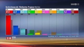 Erste Hochrechnung Wahl Kärnten 2018 | ORF2