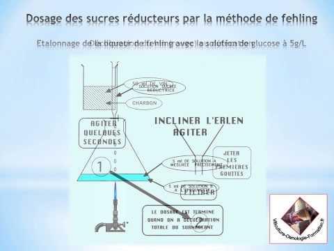 Calcul de la dose de seringue à insuline