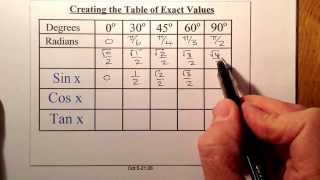 Trig Table Of Exact Values Creating And Special Triangles National 5 And Higher