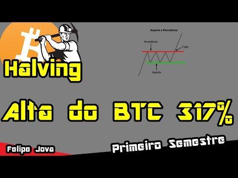 Btc Halving - 317% Primeiro Semestre