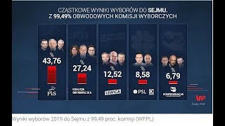 wynik wyborów komentarz Pochylski, Kukiz, Jaśkowski , Piotr Rybak ,Targalski