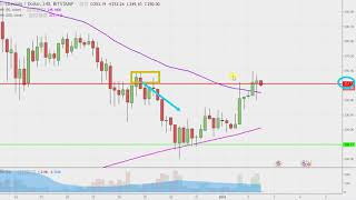 Litecoin - LTCUSD Stock Chart Technical Analysis for 01-02-18