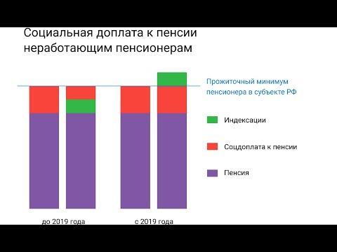 Ежемесячные Доплаты к Пенсии выросли на 523 рубля