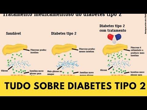 Prevenção de diabetes do miocárdio