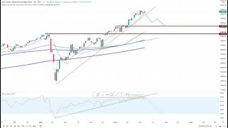 Wall Street – Gute Stimmung zum Wochenstart!