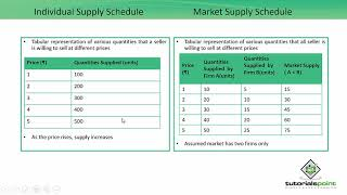 Supply Schedule and Curve