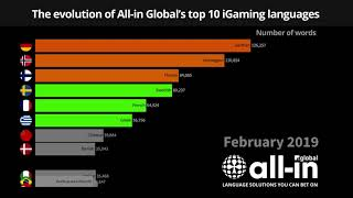 The evolution of All-in Global's top 10 iGaming languages