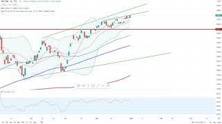 Wall Street – Guter Jahresstart voraus!
