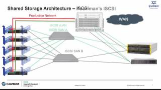 Intelligent I/O Matters:  Connecting Shared Storage - iSCSI or Fibre Channel?