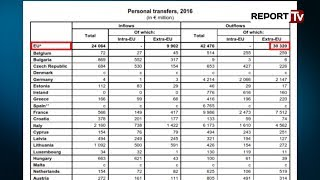 Report TV - Eurostat: Shqiptarët transferuan në Evropë 113 mln euro në 2016