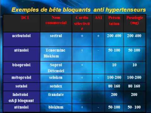 Hypertension Kobalava personnes âgées