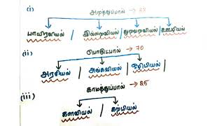 thirukkural book in tamil - Video hài mới full hd hay nhất