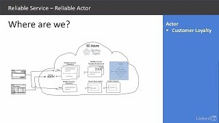 Microservices mit Azure Service Fabric - Actors