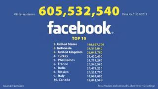 Facebook  2011