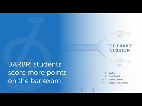 BARBRI students score more points on the bar exam. Here's the ...