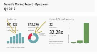 Недвижимость на Тенерифе. Аналитика за 1 квартал 2017
