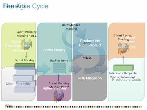 Intro to Managing Agile Projects with Microsoft Project