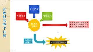 地滑地搶救大作戰互動教具研發2.0